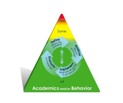 Academics and/or Behavior