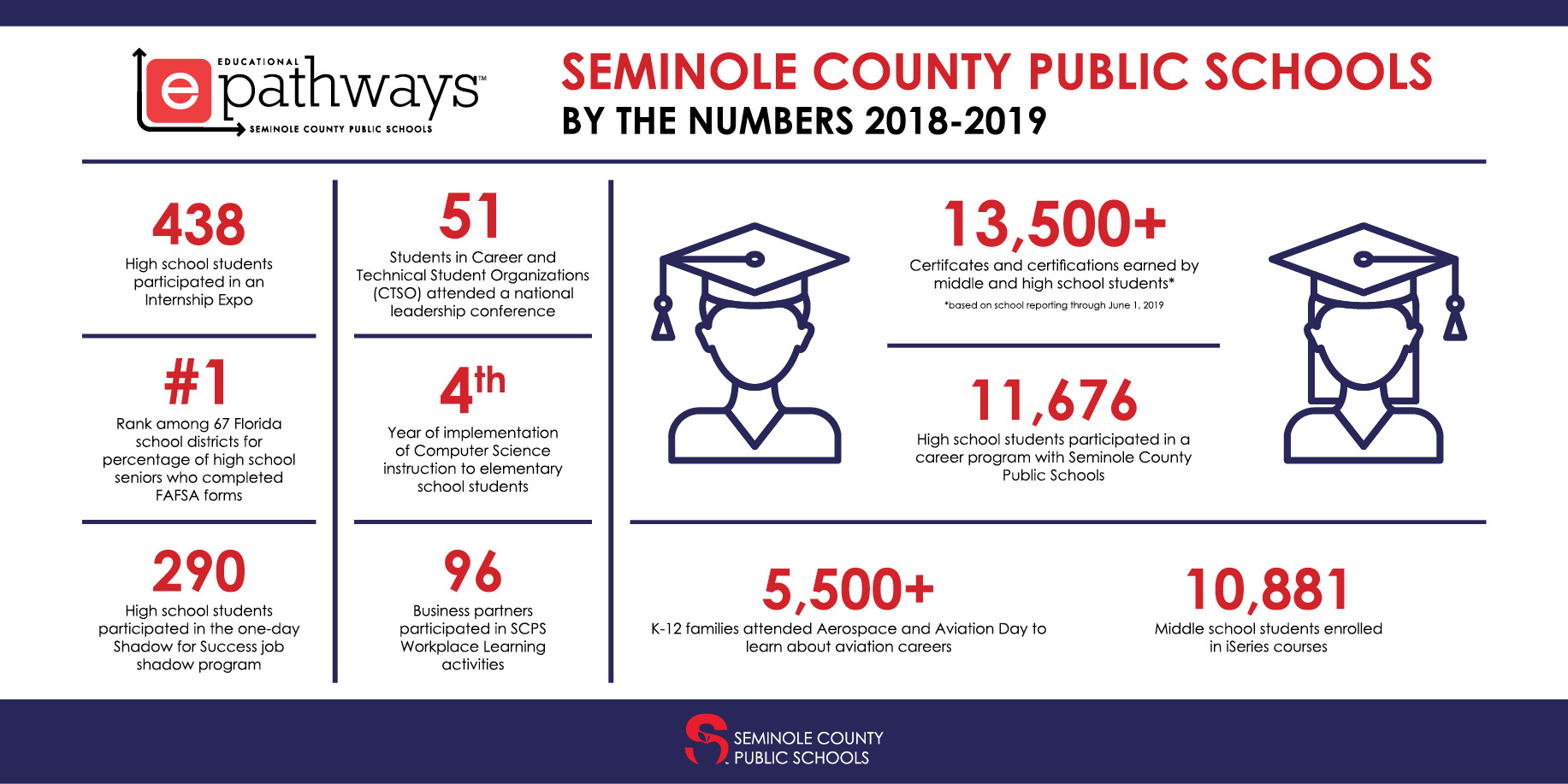SCPS by the numbers