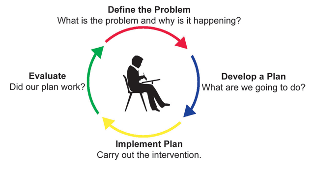 Define the problem, develop a plan, implement the plan, and evaluate